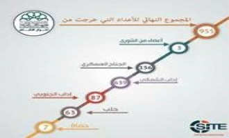 Ahrar al-Sham Infographic Claims 995 Defections from Group