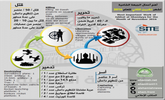 Levantine Front Shares Infographic of November 2016 Activities in Syria