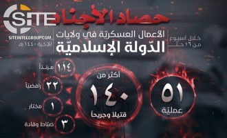 IS' Naba Identifies 140 Casualties in 51 Attacks in Breakdown of Ops (Feb 21-27)