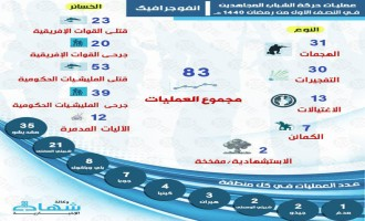 Shabaab Reports 27 Killed in Mogadishu Suicide Bombing, Media Unit Notes 83 Operations in 1st Half of Ramadan Infographic