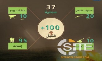 HTS Claims Killing 100+ Soldiers in April Operations