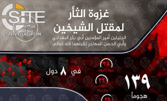 "IS Reports 139 Attacks and 355 Casualties Total in ""Revenge Invasion"" for Former ""Caliph"" and Spokesman"