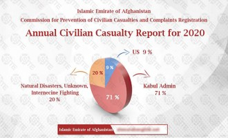 Countering UN Civilian Casualty Reports, Afghan Taliban Issues its Own for 2020