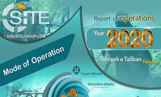 TTP Provides Report, Infographic on Military Operations in 2020