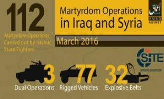 IS' Amaq News Agency Reports 112 Suicide Operations in Iraq and Syria for March