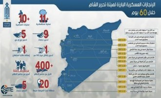 Tahrir al-Sham Claims Killing over 400 Regime Forces in Two Months