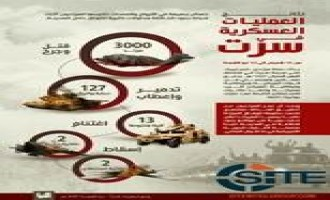 IS Portrays Aaron Driver Attack in Canada as Success, Reports Enemy Losses in Sirte in al-Naba Infographic