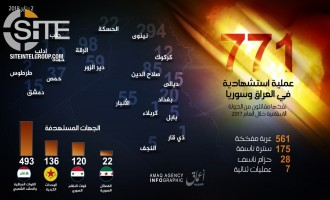 'Amaq Reports 771 Suicide Operations Total in Iraq and Syria in 2017