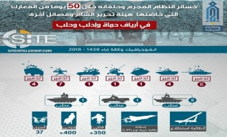 HTS Infographic Claims 350+ Regime Casualties in 50 Days in the Countryside of Hama, Idlib, Aleppo