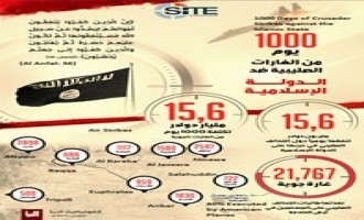 "Naba 80 Infographic Tallies Costs of ""1000 Days of Crusader Strikes"" against IS"