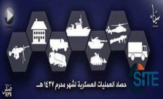 IS' Sinai Province Claims Killing 100+ Egyptian Security Forces in One Month