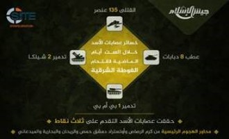 Jaish al-Islam Claims Killing Over 135 Regime Soldiers in 6 Days in Eastern Ghouta