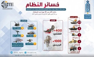 HTS Infographic Claims 400+ Regime Soldiers Killed in 30 Days